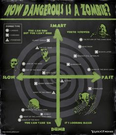 How dangerous is a zombie? A chart. May all your zombie apocalypses be of the shaun of the dead variety.