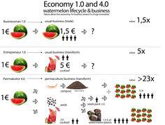 permaculture permaEconomy permaEconomie businessModel value