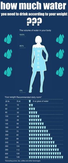 How Much Water You Need To Drink According To Your Weight!?
