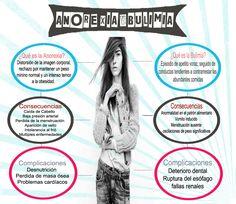 Infografía sobre la Anorexia y Bulimia - Habla con Paula