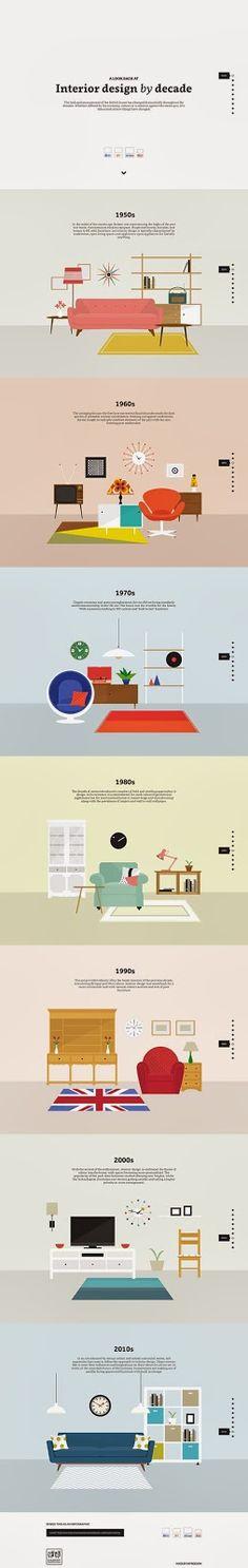 我們看到了。我們是生活@家。: 室內設計的十年演進,漂亮簡潔的插畫,