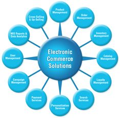 Get all kinds of ecommerce web solutions from SeaMedia from business model, designing, development, promotions and mcommerce Web Development Company, Seo Company, Software Development, Business Marketing, Online Business, Online Marketing, Ecommerce Solutions, Ecommerce Websites, Online Websites
