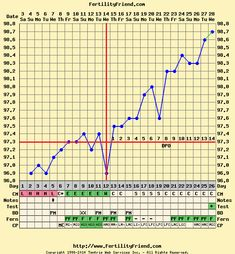 Basal Temperature Chart Of Pregnant - Best Picture Of Chart Anyimage. Basal Body Temperature Chart, Pregnancy Positions, Family Planning, Baby Center, Getting Pregnant, Fertility, Cool Pictures, Positivity
