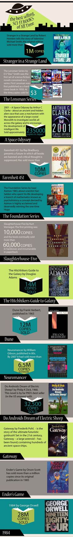 Best Selling Sci-Fi books of all time 01