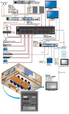 Crestron Quickmeida System with projector, audio and