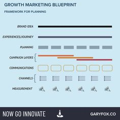 growth marketing aligning costumer journey with pirate metrics Marketing Techniques, Growing Your Business, Digital Marketing, Innovation, Campaign, Journey, How To Plan, The Journey