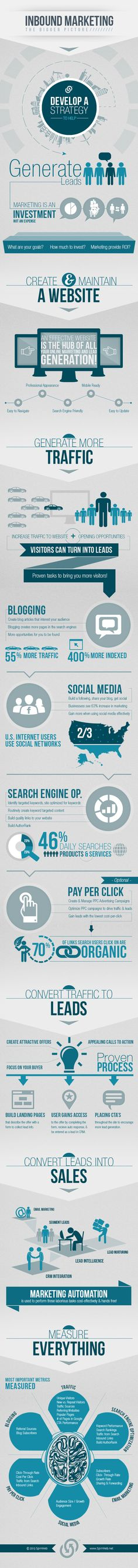 The Bigger Picture of #InboundMarketing [#Infographic]