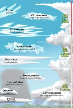 Science physics weather Cloud types and pronunciations for cloud spotting Weather Science, Weather Unit, Weather And Climate, Weather Cloud, Teaching Science, Science Activities, Science Experiments, Cloud Type, Earth From Space