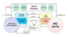 What is Data Science and why it is the Future – HelloMeets – Medium