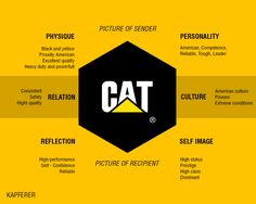 kapferer's brand identity prism - Google Search Corporate Branding, Logo Branding, Brand Identity, Branding Design, Logo Design, Luxury Marketing, Sales And Marketing, Digital Marketing, Business Model Canvas