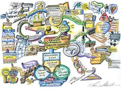 """This is a Mind Map drawn """"live"""" on the lecture delivered by Dr. The Creating Powerful Learning Experiences Mind Map will help you to understand and appreciate the use of technology to enable learning and teaching. Mind Maping, Mind Map Art, Brain Based Learning, Problem Based Learning, Learning Process, Kreative Mindmap, Map Projects, Experiential Learning, Sketch Notes"""