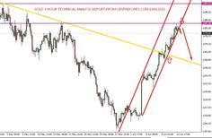 Xau/Usd : 14/06/2016 Technical Analysis Report From Centreforex Our Preference: Sell Below 1284 for the target 1270 levels. Alternative Scenario: Nill  Technical Commentary:- In Daily Chart :- Gold was reached the key resistance level of 1282   levels , now 4th time gold was testing same resistance 1282 level of horizontal line so today we   can except on sell side from the resistance level and except upto next key support levels :-  which we have shown in attached image.
