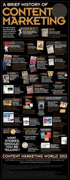 Die Geschichte des Content-Marketing in einer Infografiken.