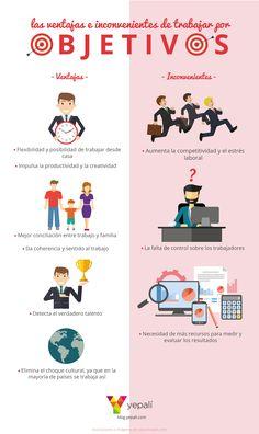 Hola: Una infografía con las Ventajas e inconvenientes del trabajo por Objetivos. Vía Un saludo