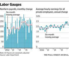 U.S. Added 242,000 Jobs in February http://on.wsj.com/1Yjs6TQ  via @WSJ