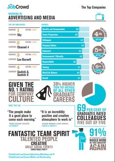 Great infographic about working in Advertising and Media.