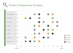 Scatter chart for competitive analysis