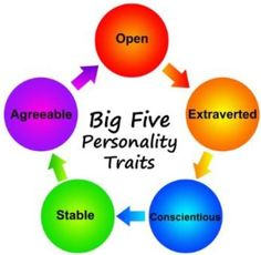 Read background information on the Big Five personality theory and traits or take a free Big Five personality test online now. Alter Ego, Big Five Personality Traits, Career Assessment, Organizational Behavior, Marketing, Student Work, Feng Shui, Management, Big 5