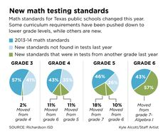 New state math standards mean many kids started the year behind   Dallas Morning News