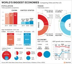 World's Biggest Economies: Comparing China and the U.S.