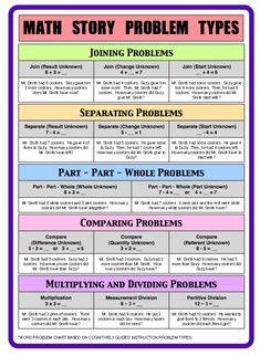 Math Story Problem Types (direct link to free pdf) Wonderful reference guide