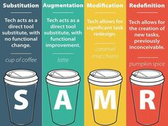 **SAMR - Enhancement to Transformation** Substitution Augmentation Modification Redefinition