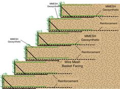 geogrid slope stabilization - Google Search