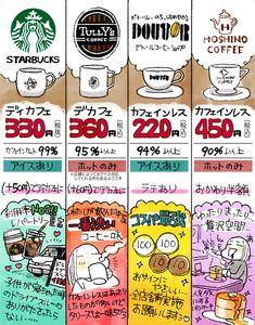 妊婦・授乳期ママでも安心して飲める「コーヒーチェーン店」比較 #ママの耳寄り情報 | ママスタセレクト Hoshino Coffee, Diet For Pregnant Women, Love Eat, Print Ads, Baby Care, Children, Kids, Life Hacks, Infographic