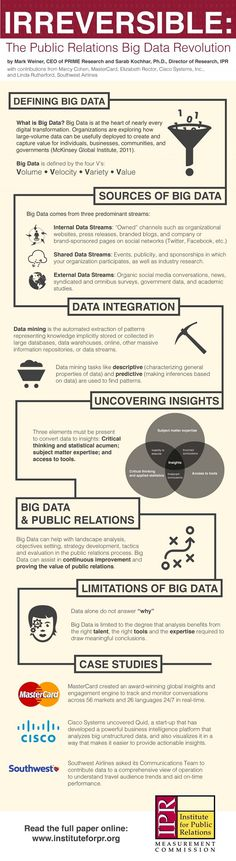 "The IPR Measurement Commission presents their latest white paper ""Irreversible: the Public Relations Big Data Revolution,""..."