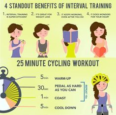 Interval Training.