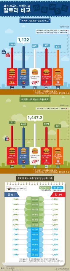 패스트푸드 '버거킹' 와퍼세트, 햄버거 중 칼로리 최고 [인포그래픽] #hamburger  #Infographic ⓒ 비주얼다이브 무단 복사·전재·재배포 금지