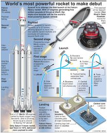 We are so ready for the Falcon Heavy launch later this month! Solar Energy Facts, Solar Energy Projects, Solar Energy System, Sistema Solar, Information About Space, Spacex Rocket, Spacex Starship, Spacex Falcon Heavy, Kerbal Space Program