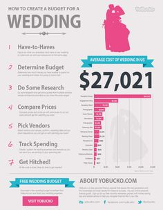 average cost of a wedding dress