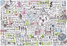 Sketchnote / visualisation of the design thinking process. The designers mindset.