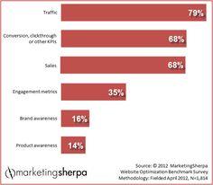 Marketing Research Chart: The Metrics that Matter Most to Web Marketers http://info.prosalesstaff.com/blog/bid/156514/Marketing-Research-Chart-The-Metrics-that-Matter-Most-to-Web-Marketers
