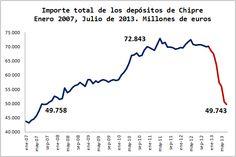 Economía Europea. Gráficos Blog. Chipre Quitas del Sector Bancario