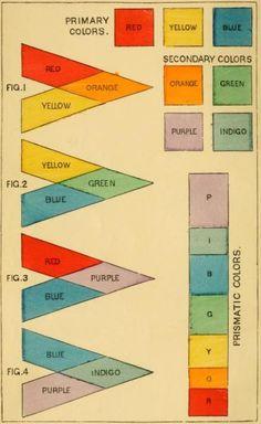 Primary, secondary, prismatic