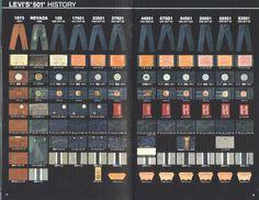 Levi's timeline, in Japanese