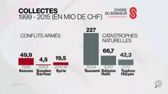Hiérarchie dans les dons des crises humanitaires? - #Nepalearthquake #TogetherForySyria  #19h30 @RadioTeleSuisse @chainedubonheur @swisssolidarity Boarding Pass, Travel, Natural Disasters, Switzerland, Syria, Viajes, Trips, Traveling, Tourism