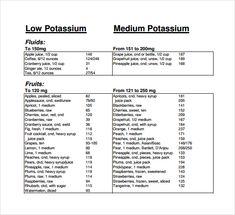 Low And High Phosphorus Food Phosphorous Kidney