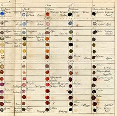 """Richard Waller's graph-like table of """"simple and mixed colours."""" (page 2 of 2) Presented in 1686, at the Royal Society of London as an aid to botanists"""