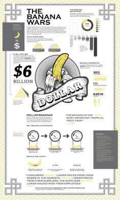 Banana Wars Infographic by Wattle & Daub, via Behance