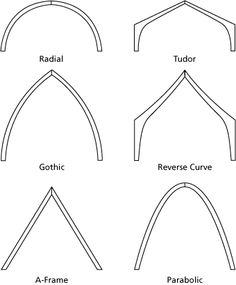 arch structure - Google 搜尋