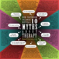 10 Myths about Therapy - Links to 8 articles which expand on most of these myths. - Noah Rubinstein, LMHC
