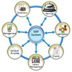 Entabprovides web based school management software, school management system, Online ERP software inIndia.
