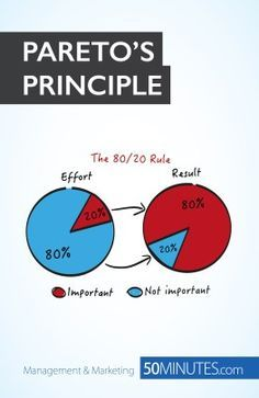 Cover Pareto's Principle
