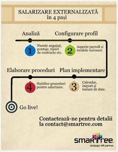 #Infografic #HR #Payroll externalizat in 4 pasi #Smartree