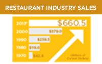 Hospitality – the Economic Engine  The facts      The industry's annual sales now top $660 billion.     Each $1 spent in restaurants generates an extra $2 in sales for other industries     Industry's share of the food dollar is now 47 percent     Total economic impact of the industry is estimated at $1.8 trillion     Sales constitute 4 percent of the U.S. GDP