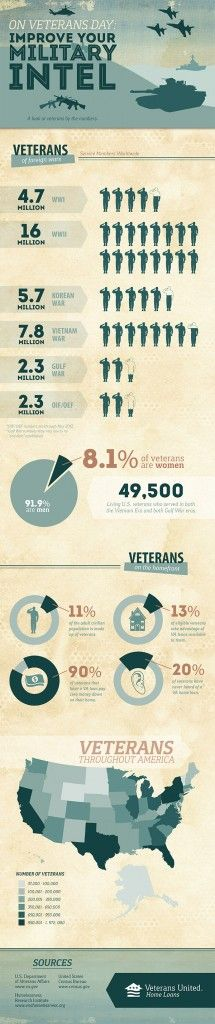Veterans+Day:+Improve+Your+Military+Intel