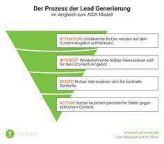 Lead Generierung nach dem AIDA Modell #inbound #marketing #contentmarketing Inbound Marketing, Content Marketing, Online Marketing, Digital Marketing, Newsreader, Lead Management, Leadership, Bar Chart, Infographic